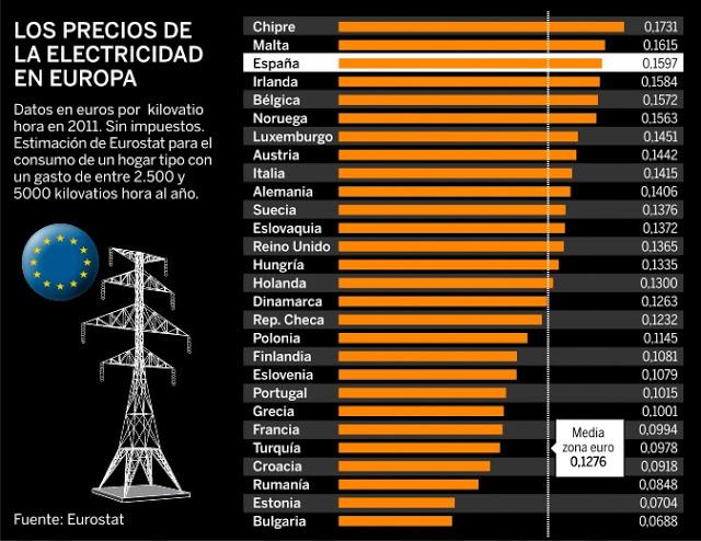 espac3b1a_tarifa-electrica_precio-luz_cara_electricidad